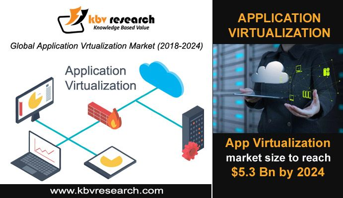 Application Virtualization Market Size Kbv Research Cloud Infrastructure Medical Technology Cloud Based Services