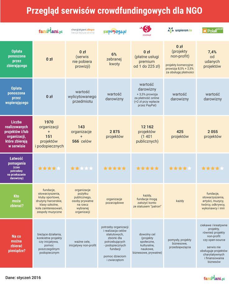 Porównanie polskich serwisów crowdfundingowych