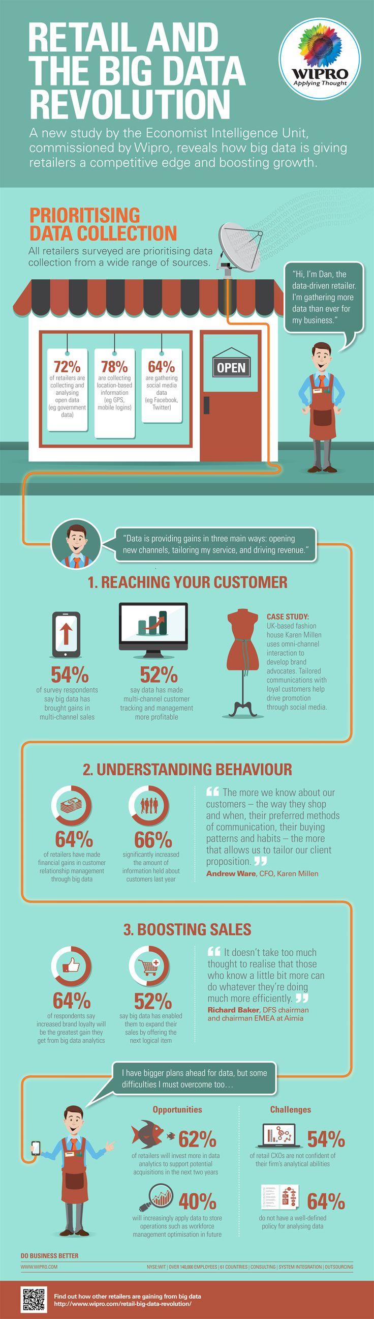 El Big Data y la Analítica salen en auxilio de los negocios de venta al por menor http://christianinostrosa.com.ar/big-data-retail-ventas-menor/  #bigdata #analitica #retail