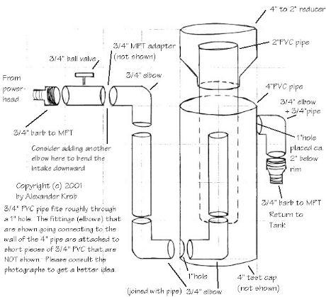 1000 images about aquaponics hydroponics irrigation on for Koi pond skimmer design