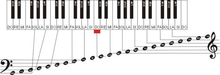 Le piano pour les débutants : partitions solfège exercices