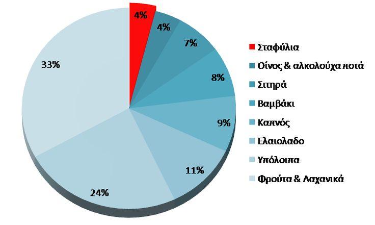 Προετοιμασία για εξαγωγές...   Gigagora.gr   Ηλεκτρονική Αγορά Τροφίμων, Ελληνικές Επιχειρήσεις Τροφίμων και Ηλεκτρονικά Καταστήματα / Θέλεις να πουλήσεις στο εξωτερικό; Απάντησε στα ερωτήματα... http://www.gigagora.gr/node/1603