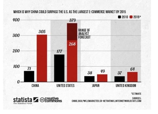 Range Analyst E-Commerce Market 2015