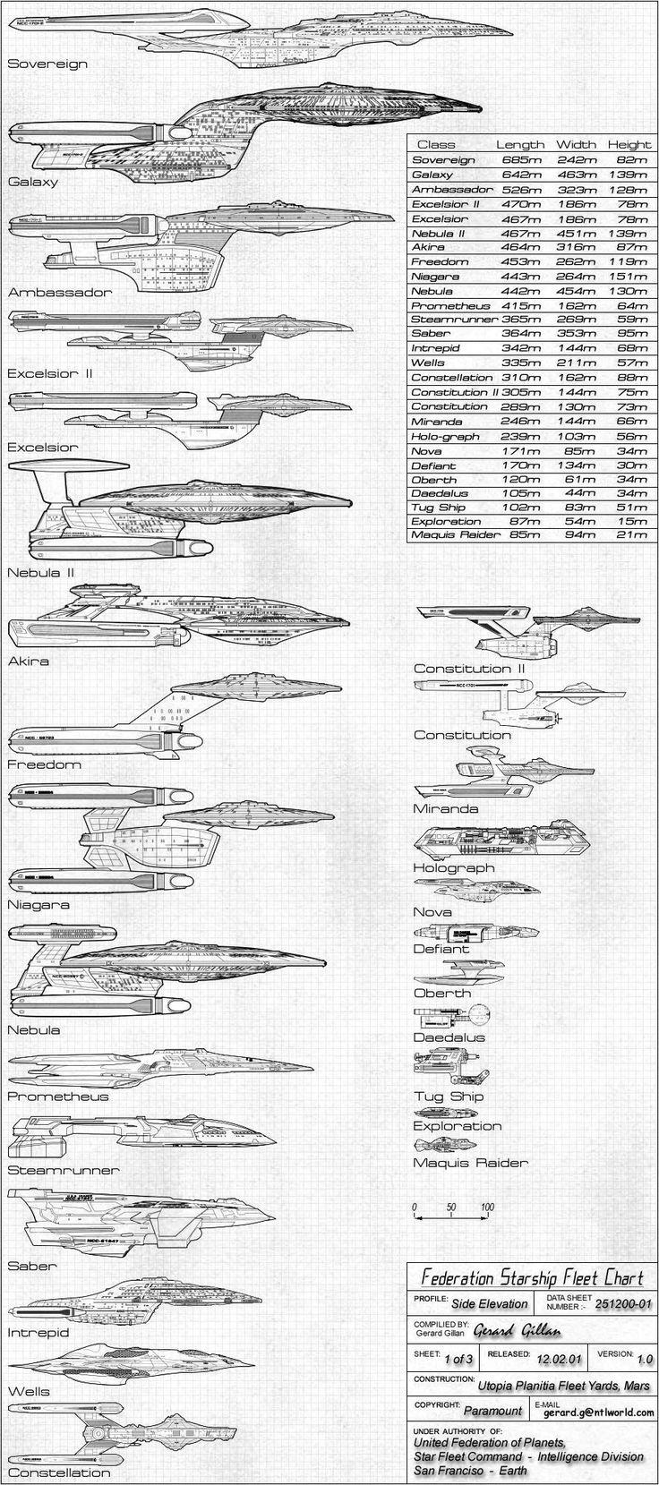 Federation Starship Fleet Chart