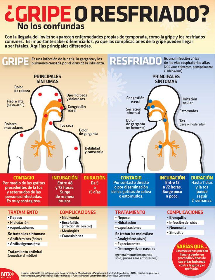 Con nuestra #InfografíaNotimex conoce las diferencias entre gripe y resfriado.  #Infografia