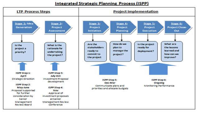 integrated business planning process flow - Google Search