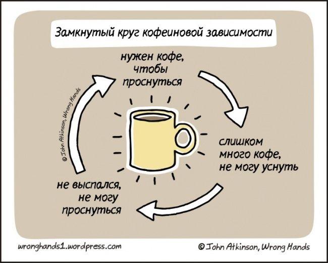 Смешные рисунки о кофе