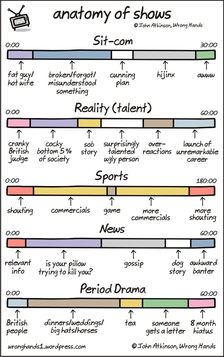 'Anatomy of Shows', Television Genres Broken Down Into Simplified Comic Timelines