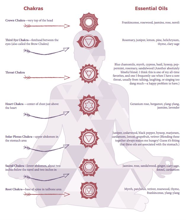 Mind Body Green Explains The Chakras System and which Essential Oils work with each chakra.