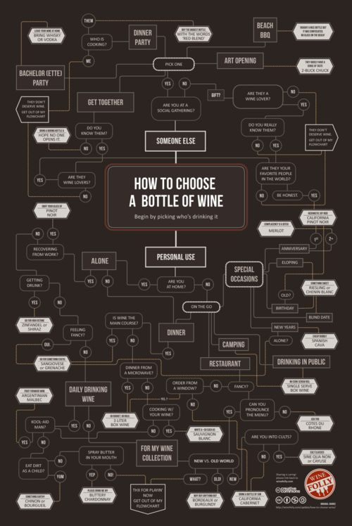 How to choose a bottle of wine.Wine Time, Wine Charts, Kitchens Dining, Wine Infographic, Cheat Sheet, Wine Bottle, Choo Wine, Drinks, Howto