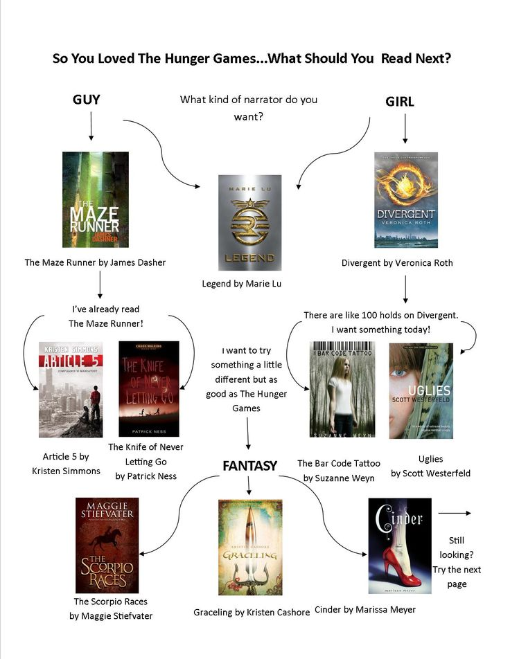 The Hunger Games Read-Alike Flowchart (page 1 of 5... follow link for the rest of the pages and to download a PDF of the entire flowchart)