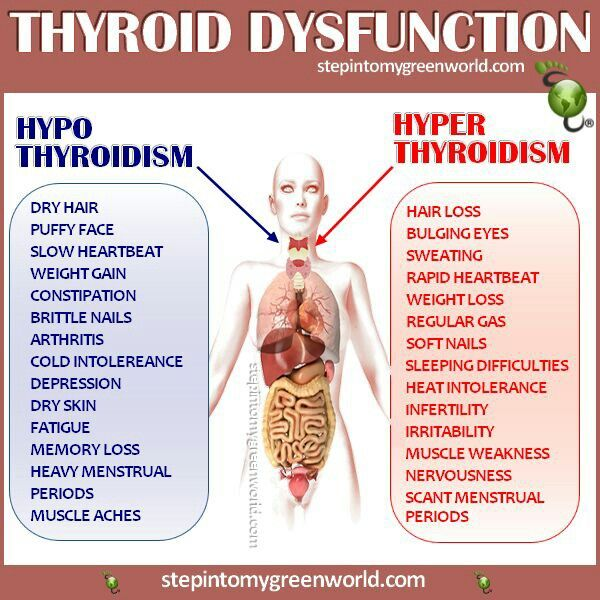 how to know about thyroid problem