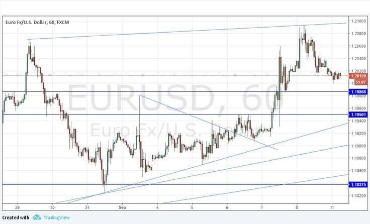 Señal Forex del Par EUR/USD   EspacioBit -  https://espaciobit.com.ve/main/2017/09/11/senal-forex-del-par-eurusd-113/ #Forex #DailyForex #ParEURUSD #EUR #USD #Euro #Dolar #MercadoForex