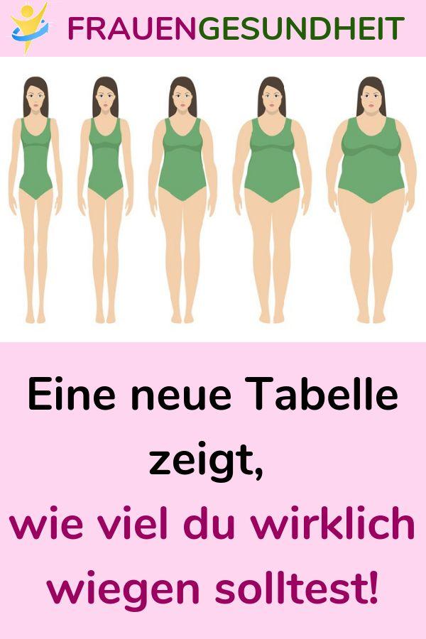 Eine neue Tabelle zeigt, wie viel du wirklich wiegen solltest! #Tabelle #Gewicht…