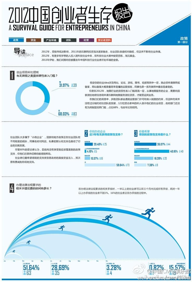 中国CMO俱乐部的照片 - 微相册