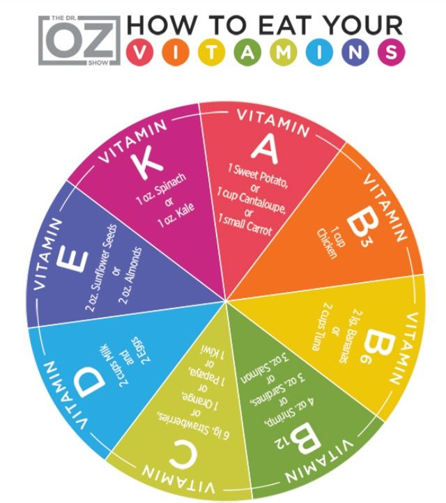 Dr. Oz, how to eat your vitamins