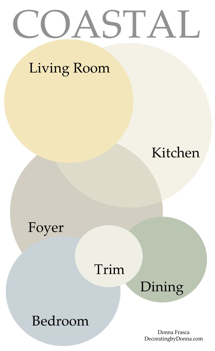 What Does The Best Coastal Color Palette Look Like? | Pinterest ...
