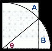 Διασκεδαστικά Μαθηματικά: συνθ =?