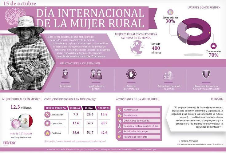 Día Internacional de la Mujer Rural. 15 de octubre.