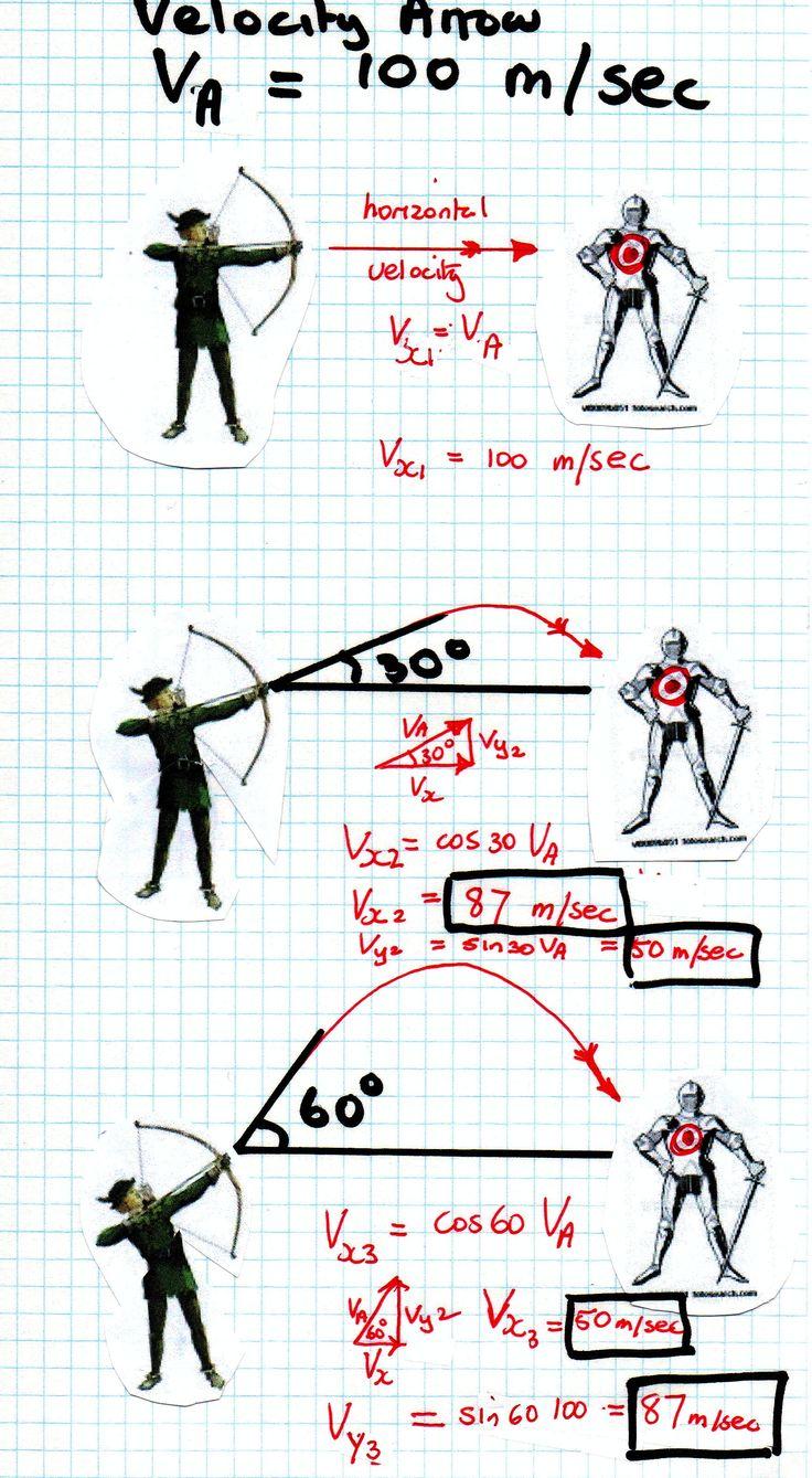 Arrow 3 Quality archerytag equipment at https://www.etsy.com/shop/ArcherySky