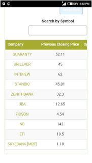 FENMARK BLOG: GT BANK CLOSED TODAY AS THE HIGHEST GAINER ON NIGE...