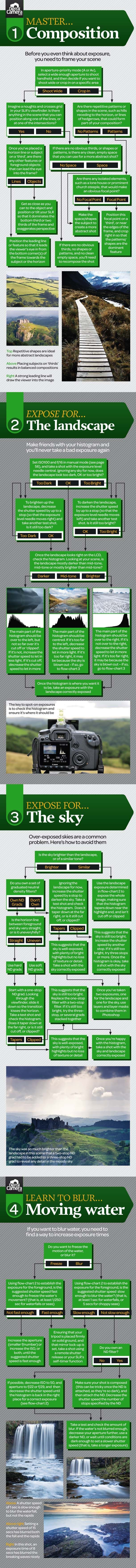 Landscape photography cheat sheet: step by step how to take the perfect landscape photo.
