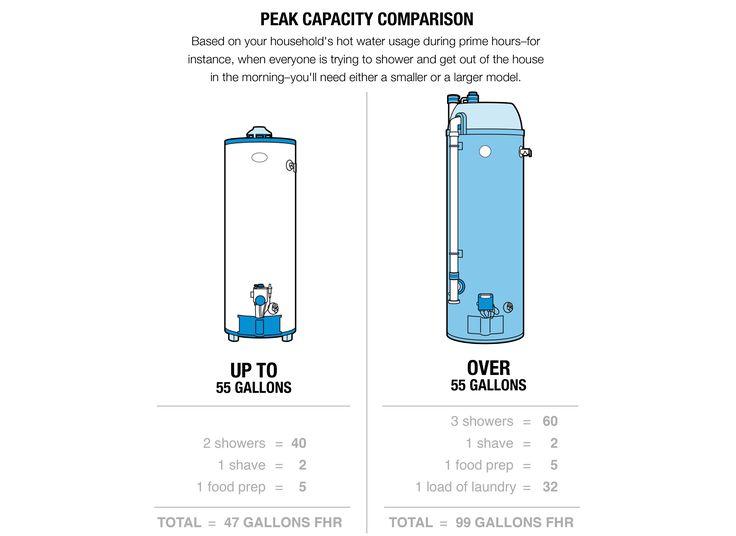 As 25 Melhores Ideias De Water Heaters No Pinterest