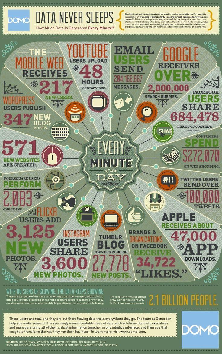 Volume de données en circulation sur le web à chaque minute d'une journée!