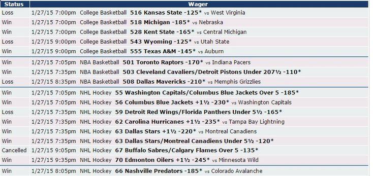Si quieres saber cómo nos fue el 27/01 con Zcode mira estas apuestas, realizadas con las predicciones del sistema. Ingresa y comienza a ganar www.newsystem.me/... #Pronosticosdeportivos #prediccionesdeportivas #deportes #apuestas #loteria #Sportbooks #gambling #College #NHL #Soccer #NFL #Europe #Futbol #NAACF #NBA #apuestas #futbol #tipster #tips #free #Sports #deportivas #tenis #picks #betting #pronosticos #dinero #ganar #bets #football #baloncesto #apuestasdeportivas #NFL #college #h...