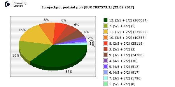 Eurojackpot wygrane losowanie nr. 0288 dzień 22.09.2017