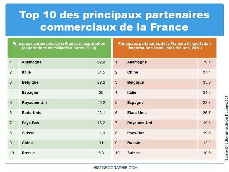 les principaux partenaires commerciaux de la france