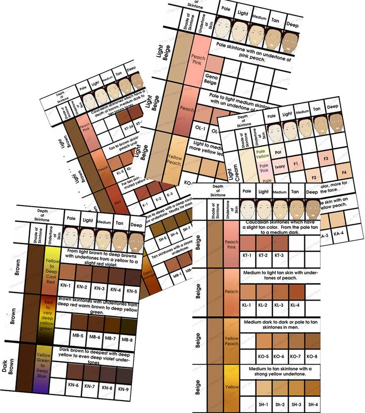 A Visual Guide to RCMA Foundations - The Unknown Beauty Blog----good to know for picking foundations for my kit!