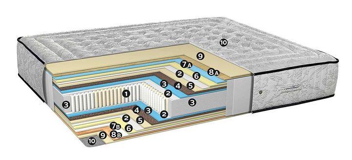 Sistema: INSAC INFINITY 7 ZONAS. Carcasa de múltiples y pequeños muelles ensacados que combina en 7 zonas dos tipos de muelles con diferentes diámetros en función de cada parte del cuerpo. Gracias al reducido diámetro de los muelles y a sus casi 1.300 muelles en medida 150 x 190 es muy confortable y adaptable no transmite el movimiento de la pareja y ofrece un descanso individual. 7 zonas de descanso diferente  Extras protección / confort: TEXLAM / BOX TECNOCEL HD / COBERTEC/ TECNOCEL…