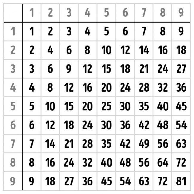 Cómo aprenderte las tablas de multiplicar de memoria y no morir en el intento