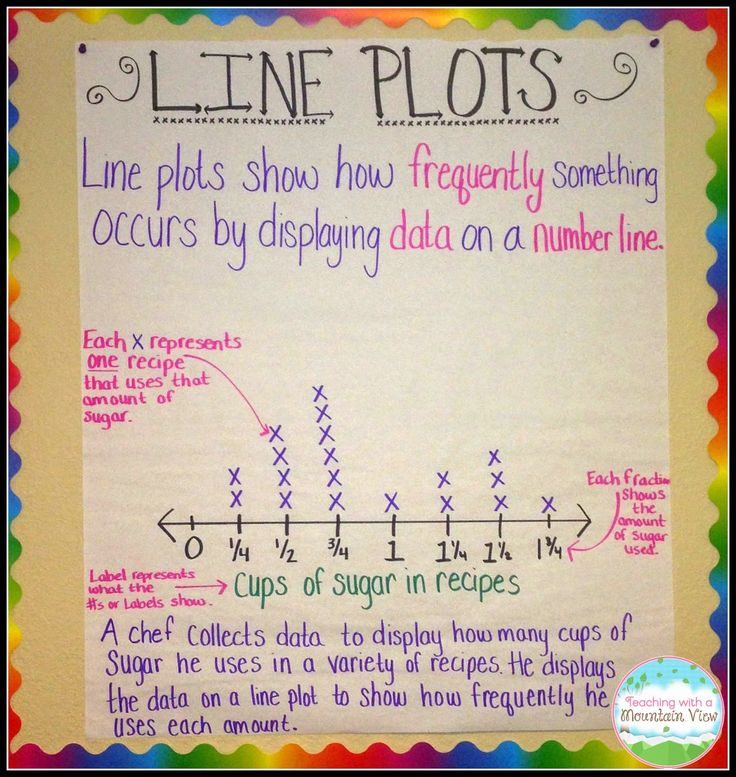 Line Plot Anchor Chart