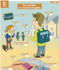 Mots d'anglais autour de ton cartable - Mon Quotidien, le seul site d'information pour les 10 - 14 ans !
