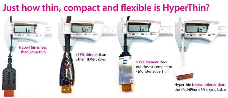 HyperThin is less than 2mm thin, more than 75% thinner than other HDMI cables, more than 35% thinner than our closest competitor - Monster SuperThin. HyperThin is even thinner than the Apple Dock Connector to USB Cable