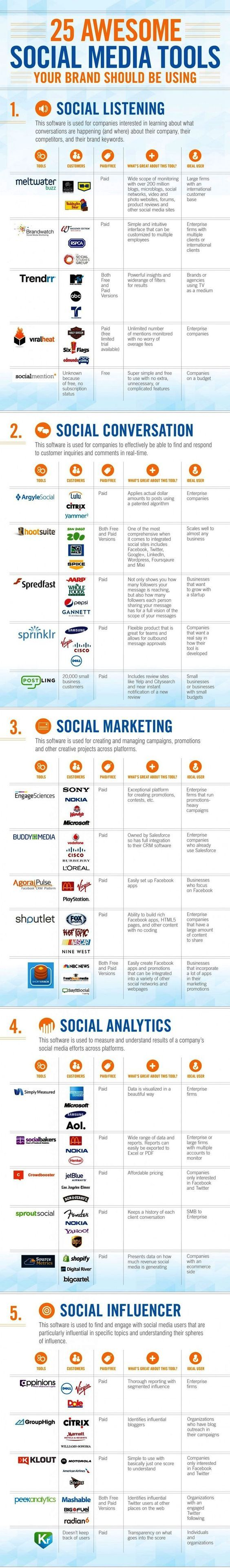 Consider these suggested 25 #SocialMedia #Enablers