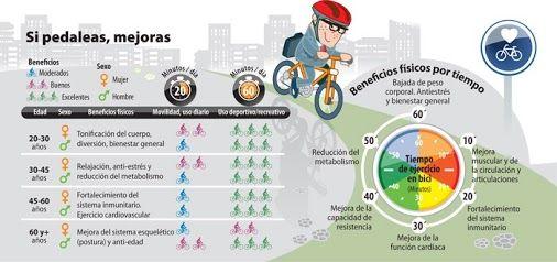 Sal a dar un paseo en bici! Estos son todos los beneficios que te aporta. #salud #bellezahttp://infografiasalud.com/sal-dar-paseo-bici-beneficios-ir-bicicleta/