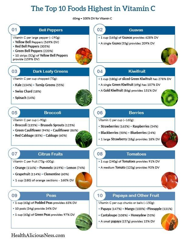 photo relating to Food Calorie List Printable known as A a person website page printable record of food stuff higher in just vitamin C