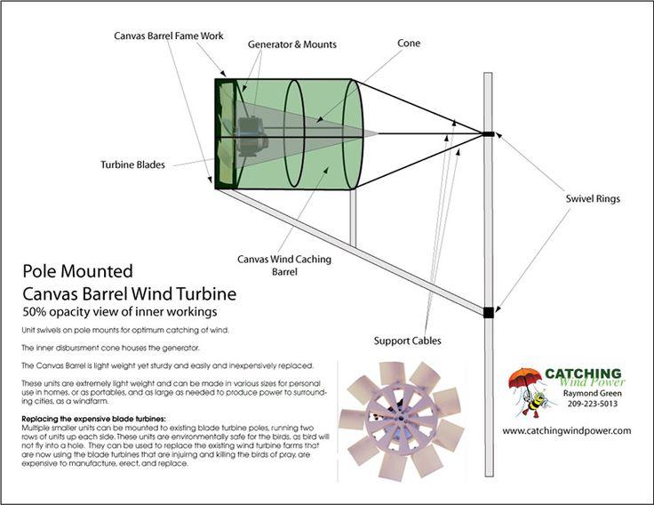 Catching wind Power INc. straight barrel turbine design
