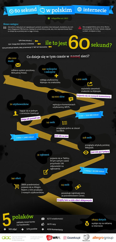 """AIAC Agencja - infografika  """"60 sekund w polskim Internecie""""   http://aiac.pl"""