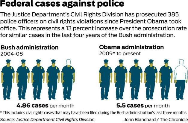 Obama team more likely than predecessors to prosecute police - SFGate   http://www.sfgate.com/crime/article/Obama-team-more-likely-than-predecessors-to-5702851.php?cmpid=twitter