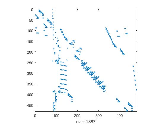 Visualizing Sparse Matrices>MATLAB Examples