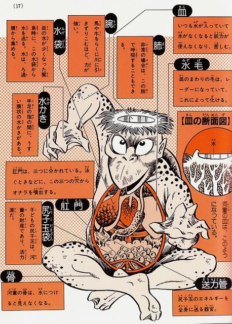 Shigeru Mizuki's Yōkai Daizukai - kappa: