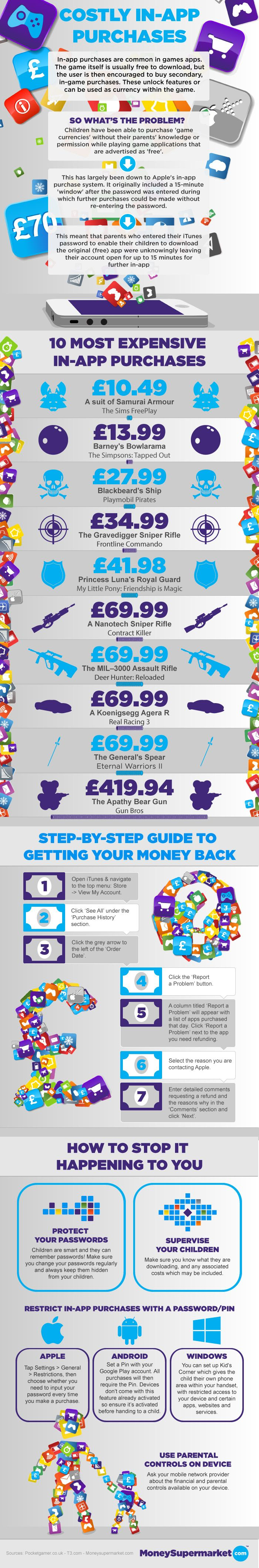 Parents have complained about their children running-up bills for hundreds of pounds by making in-app purchases. But how does this happen, and what can you do to steer clear of similar shocks? This infographic gives you the low-down on in-app purchases, what they are, how to avoid them, and what to do if you've fallen victim.