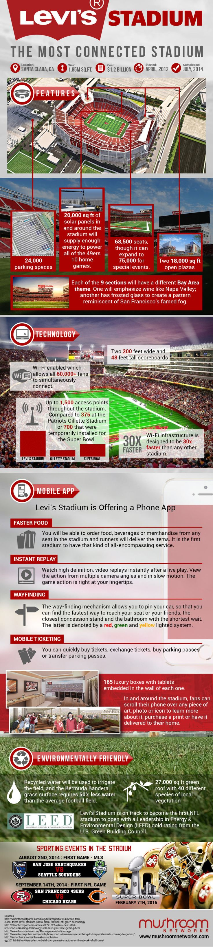 Hey NFL fans, latest from me CleanTechnica about the San Francisco 49ers new Lean Green Levis Stadium.