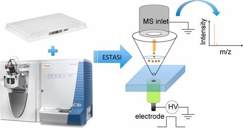 #AChem: Electrostatic Spray Ionization from 384-Well Microtiter Plates for Mass Spectrometry Analysis-Based Enzyme Assay and Drug… #MassSpec