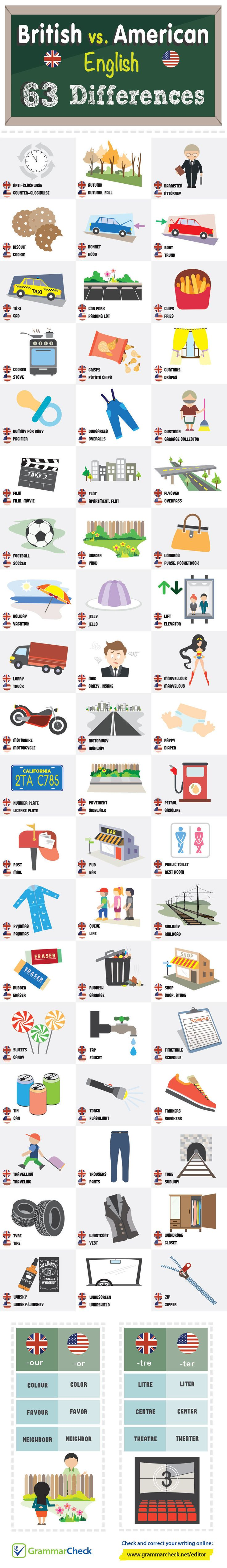 best ideas about spelling and grammar check this is a useful list for differences in spelling and word usage in british and american english source for infographic grammar check if you enjoyed this