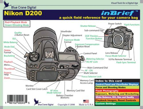 Nikon D200 Inbrief Laminated Reference Card - Shopifx.com